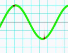 Simple Waves