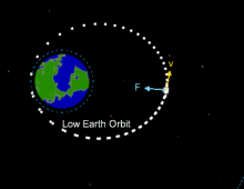 Satellite Orbital Motion Simulation
