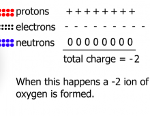 Ion Formation